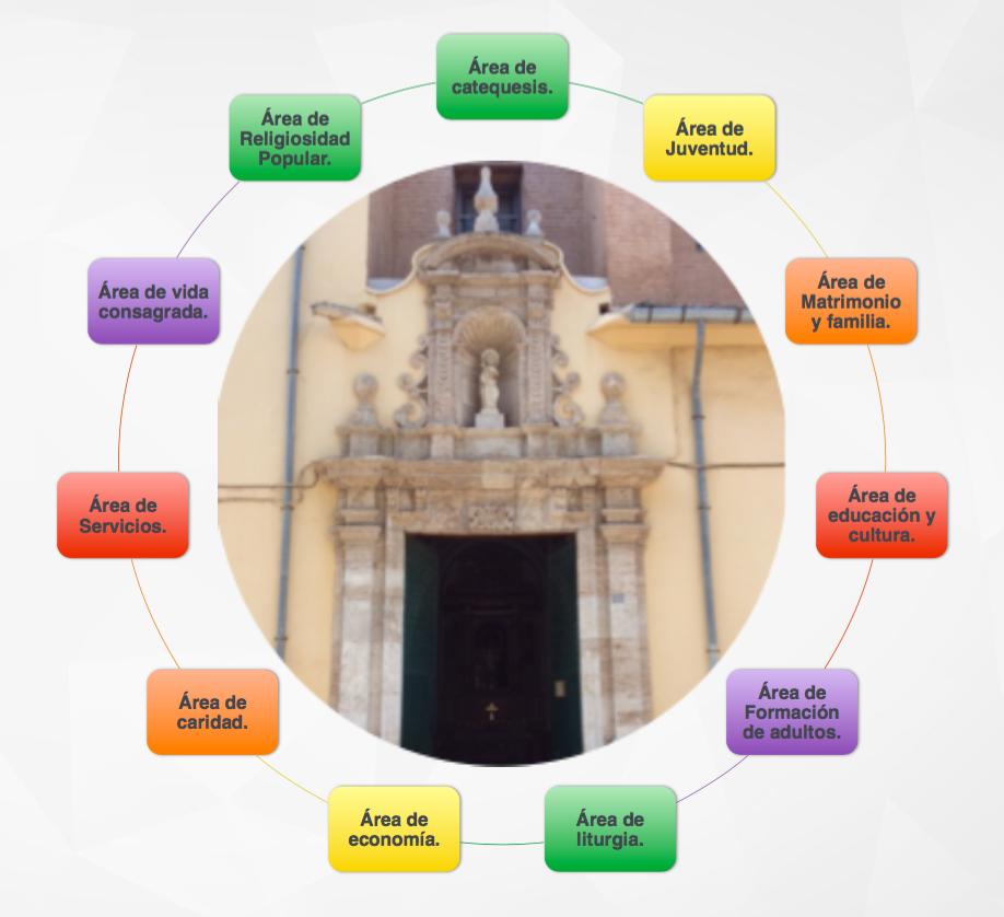 Áreas parroquia de San Jaime